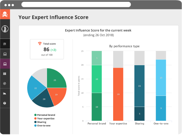 Preview of Passle Expert Influence Score Chart